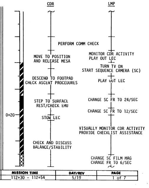 apollo 11 space mission timeline - photo #12