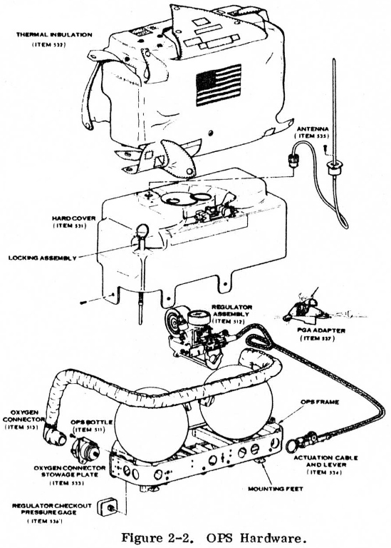 Apollo Oxygen Purge System For The Extravehicular Mobility Unit Emu
