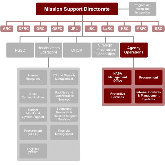nasa hq org chart - photo #38