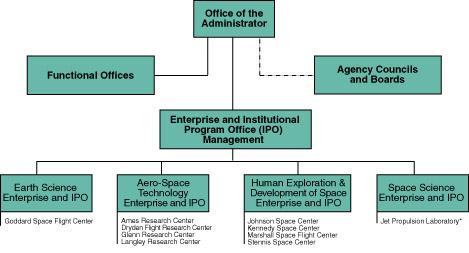 nasa headquarters organization - photo #46