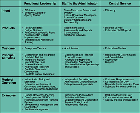 Figure 2-5. Functional Office Roles and Responsibilities