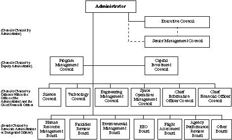 circular org chart nasa - photo #37