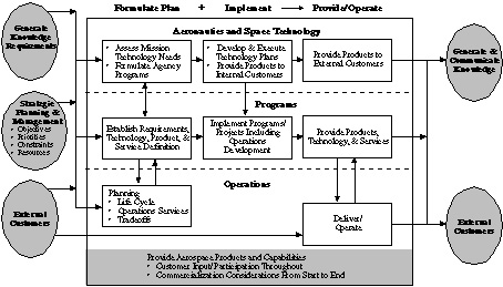 nasa strategic management handbookflow chart illustrating nasa    s processes for providing aerospace products and capabilities as described above