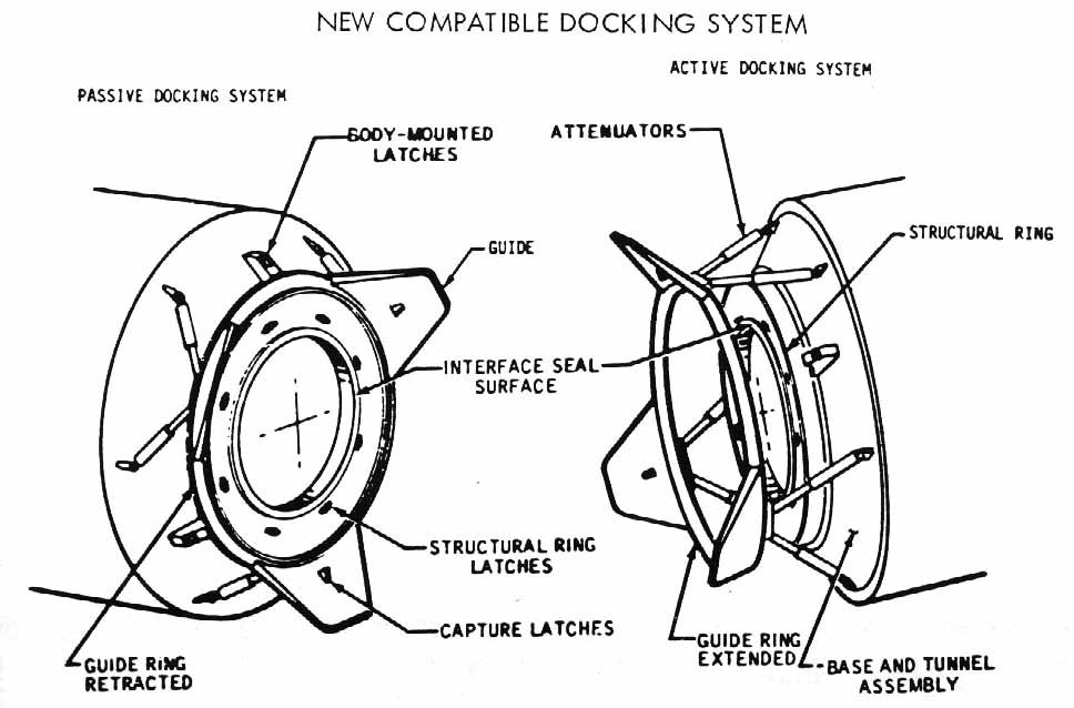 illustrated diagram of the docking portals