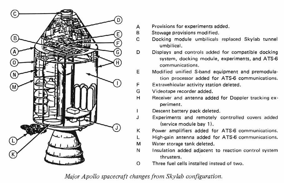 illustrated diagram of Apollo spacecraft modifications