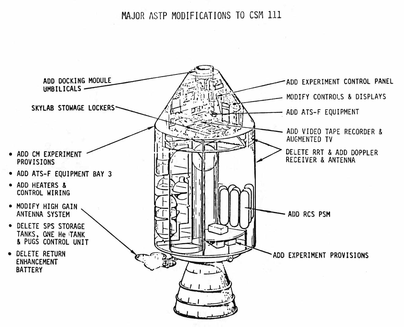 cross-sectional drawing of the ASTP  modifications