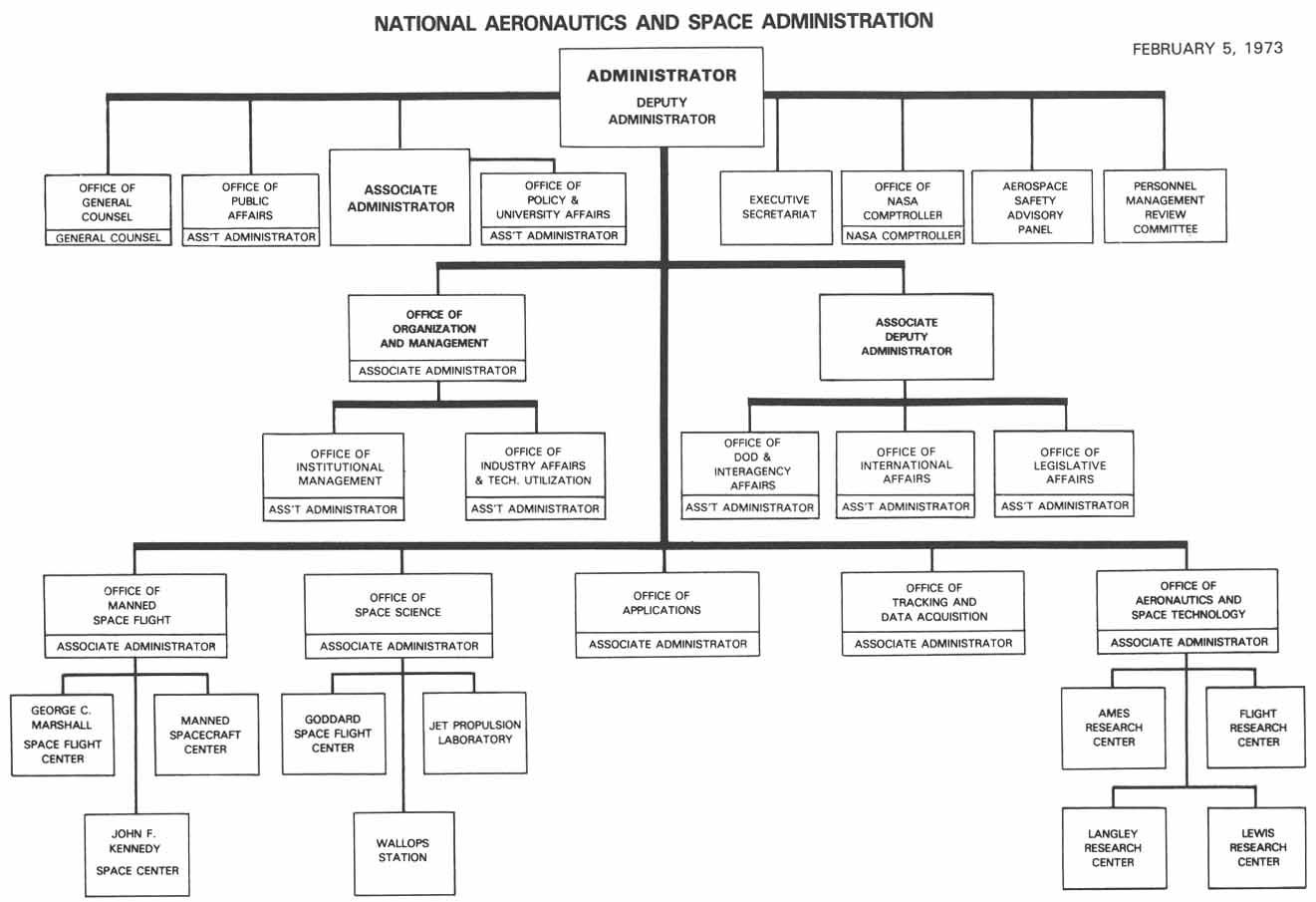 nasa headquarters organization - photo #5