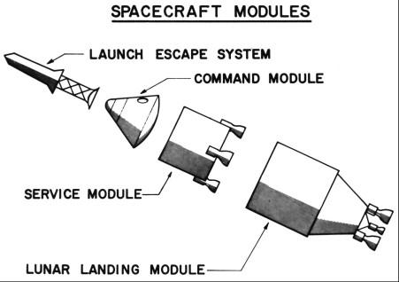 parts of the apollo spacecraft - photo #11