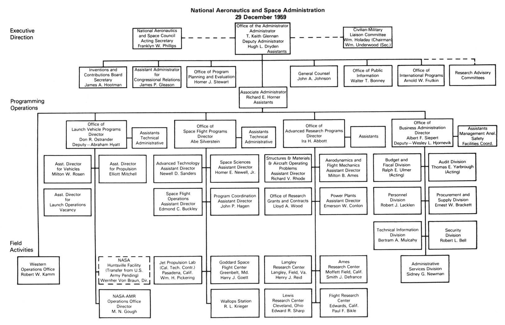 langley nasa organization chart - photo #8