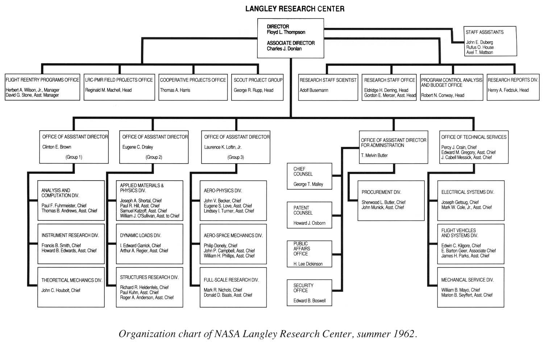 langley nasa organization chart - photo #1